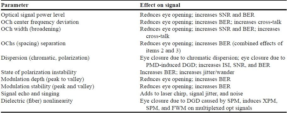 What is an eye diagram mapyourtech parameters and their effect on signal performance wrt eye diagram ccuart Gallery